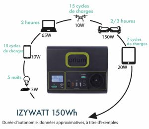 Portable power station IZYWATT 150