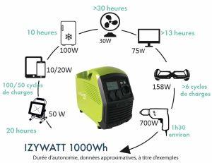 Portable power station IZYWATT 1000