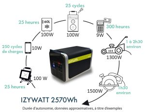 Portable power station IZYWATT 2700